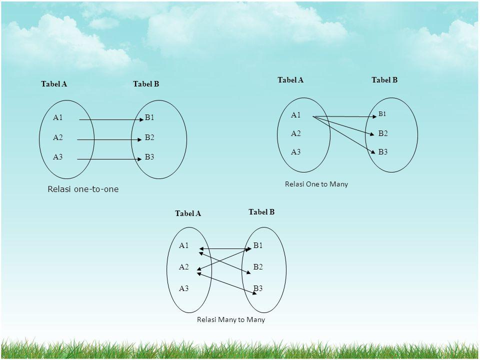 Relasi One to Many Tabel BTabel A A1 A2 A3 B1 B2 B3 Tabel ATabel B A1 A2 A3 B1 B2 B3 Relasi one-to-one Tabel A Tabel B A1 A2 A3 B1 B2 B3 Relasi Many t