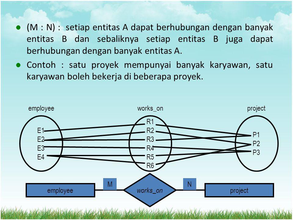 (M : N) : setiap entitas A dapat berhubungan dengan banyak entitas B dan sebaliknya setiap entitas B juga dapat berhubungan dengan banyak entitas A. C