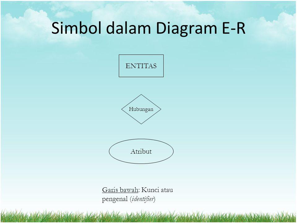 Simbol dalam Diagram E-R ENTITAS Hubungan Atribut Garis bawah: Kunci atau pengenal (identifier)