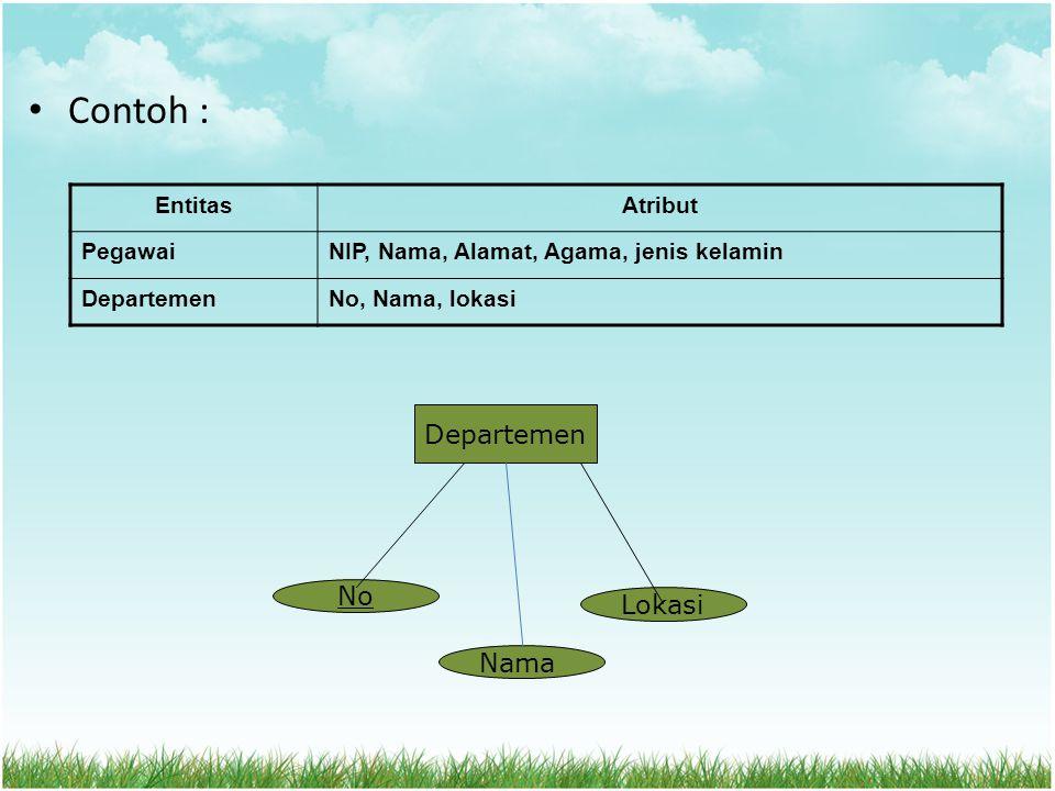 Jenis Entitas Entitas Kuat � : Entitas yang memiliki atribut kunci (Key) Entitas Lemah : Entitas yang biasanya berasal dari atribut multivalue pada entitas lain.