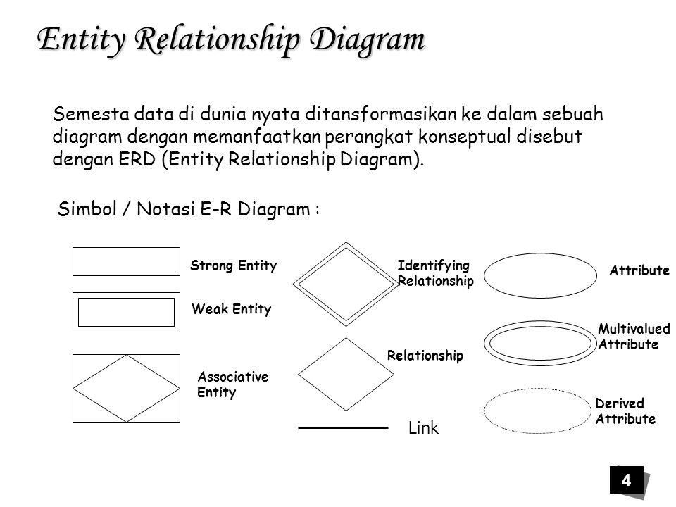 35 Entity Relationship Diagram  Relasi Multi Entitas (N-ary Reation) Merupakan relasi yang terdiri dari 3 himpunan entitas / lebih Kuliah Dosen Ruang Penga jaran Kd_kul nm_kul sks Kd_rg waktu Nama_dos Kd_rg Nm_rg kap Nama_dos Kd_kul Contoh :
