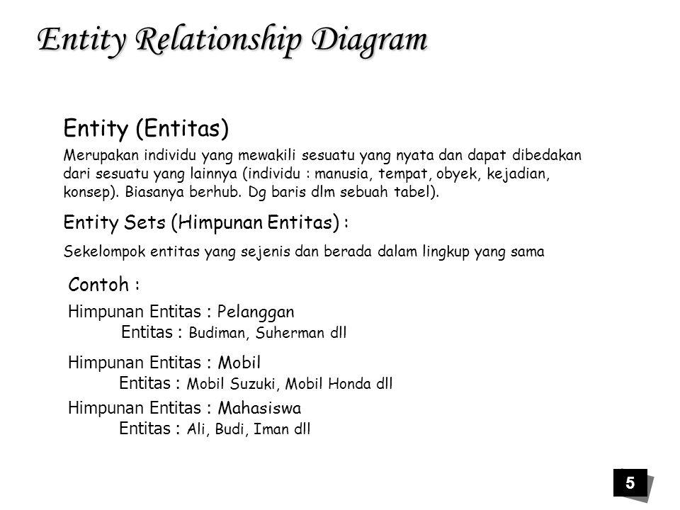 26 Entity Relationship Diagram Contoh : Mahasisa Mata Kuliah Mempela jari o o Kamus Data : Mahasiswa = {NIM, Nama, Alamat} Mempelajri = {NIM, KD_kuliah, Waktu, Tempat, Ruang } Mata Kuliah = {Kd_kuliah, Nm)kuliah, SKS}
