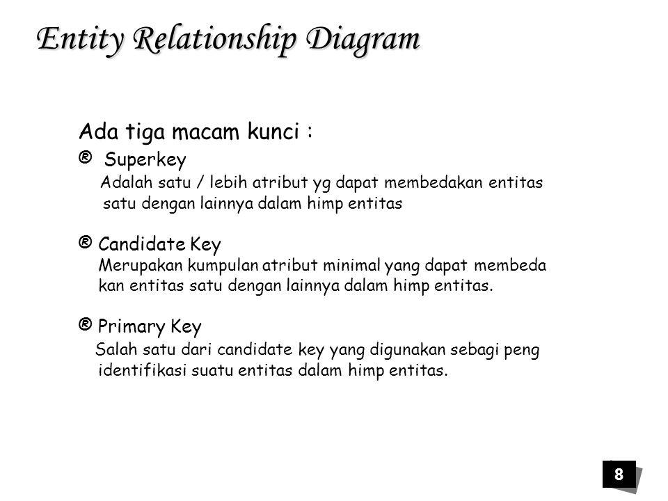 9 Entity Relationship Diagram superkey Candidate Key Primary Key Contoh : No_KTP No_SIM Nama Alamat Superkey : No_KTP+No_SIM+Nama+Alamat No_KTP+No_SIM+Nama No_KTP+No_SIM No_KTP No_SIM Candidate Key: No_KTP No_SIM Primary Key: No_KTP atau No_SIM tergantung kebutuhan