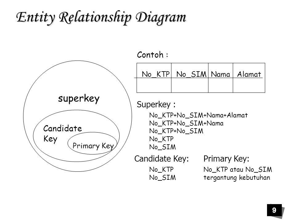 30 Entity Relationship Diagram Orang Tua Hobbi Mahasiswa memiliki Menye nangi NIM Nama alamat Tgl_lhr NIM Nm_ortu NM_ortu NIMhobbi alm_ortu Hobbi Kunci utama Kunci yg tidak menyakinkan Contoh :