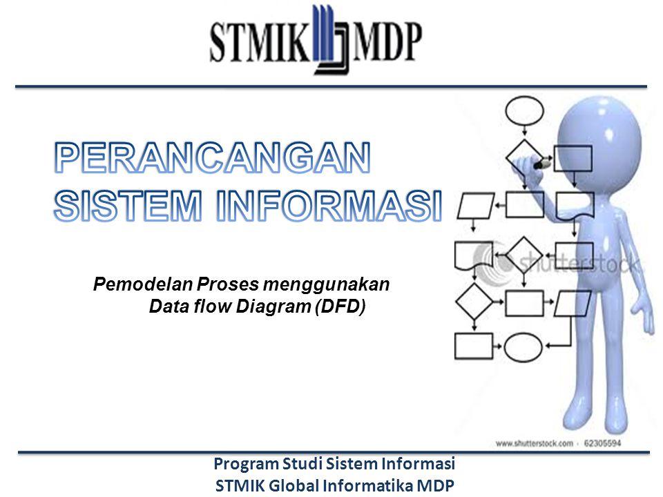 Perancangan Sistem Informasi Sistem Informasi – STMIK GI MDP Materi Model dan Model Proses Data Flow Diagram (DFD) Versi Representasi DFD Komponen DFD – Proses, Entitas, Aliran Data, Data store Aturan-aturan dalam Pembuatan DFD Penurunan Level pada DFD Bentuk kesalahan dalam Penggambaran DFD Langkah-langkah Pembuatan DFD Kapan memodelkan proses