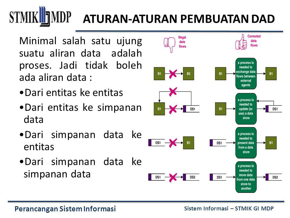 Perancangan Sistem Informasi Sistem Informasi – STMIK GI MDP ATURAN-ATURAN PEMBUATAN DAD Minimal salah satu ujung suatu aliran data adalah proses. Jad