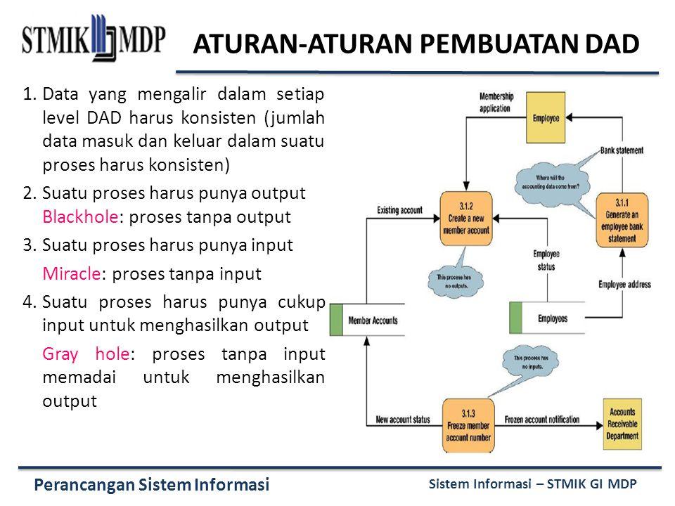 Perancangan Sistem Informasi Sistem Informasi – STMIK GI MDP ATURAN-ATURAN PEMBUATAN DAD 1.Data yang mengalir dalam setiap level DAD harus konsisten (