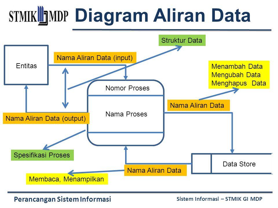 Perancangan Sistem Informasi Sistem Informasi – STMIK GI MDP Nomor Proses Nama Proses Entitas Data Store Nama Aliran Data (input) Nama Aliran Data (ou