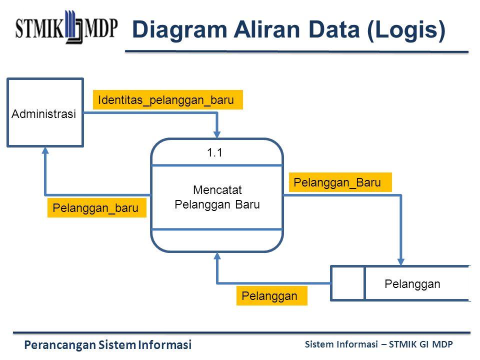 Perancangan Sistem Informasi Sistem Informasi – STMIK GI MDP 1.1 Mencatat Pelanggan Baru Administrasi Pelanggan Identitas_pelanggan_baru Pelanggan_baru Pelanggan_Baru Pelanggan Diagram Aliran Data (Logis)