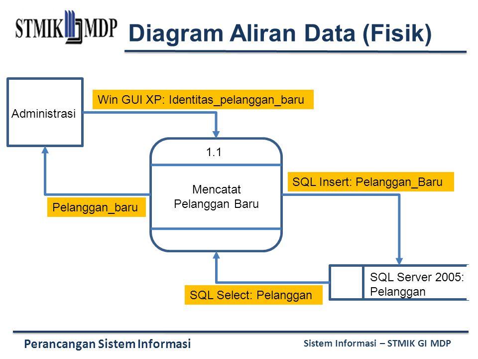 Perancangan Sistem Informasi Sistem Informasi – STMIK GI MDP 1.1 Mencatat Pelanggan Baru Administrasi SQL Server 2005: Pelanggan Win GUI XP: Identitas