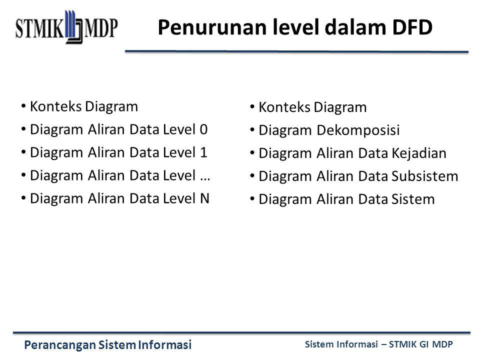 Perancangan Sistem Informasi Sistem Informasi – STMIK GI MDP Penurunan level dalam DFD Konteks Diagram Diagram Aliran Data Level 0 Diagram Aliran Data