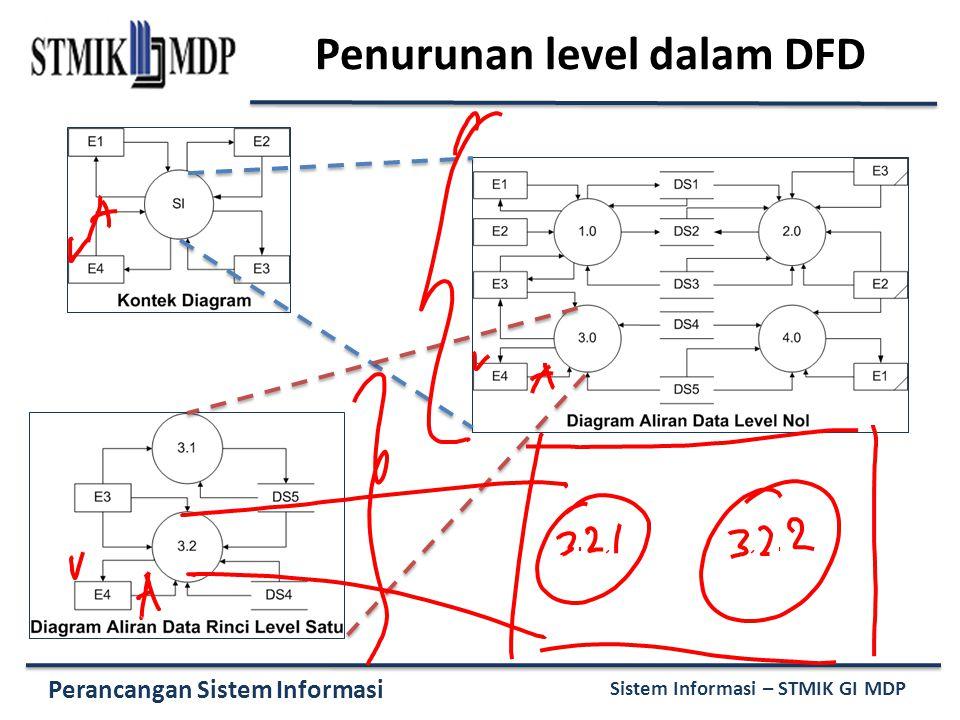 Perancangan Sistem Informasi Sistem Informasi – STMIK GI MDP Penurunan level dalam DFD
