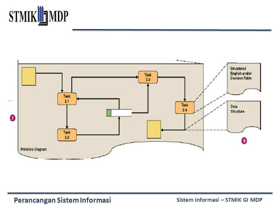 Perancangan Sistem Informasi Sistem Informasi – STMIK GI MDP