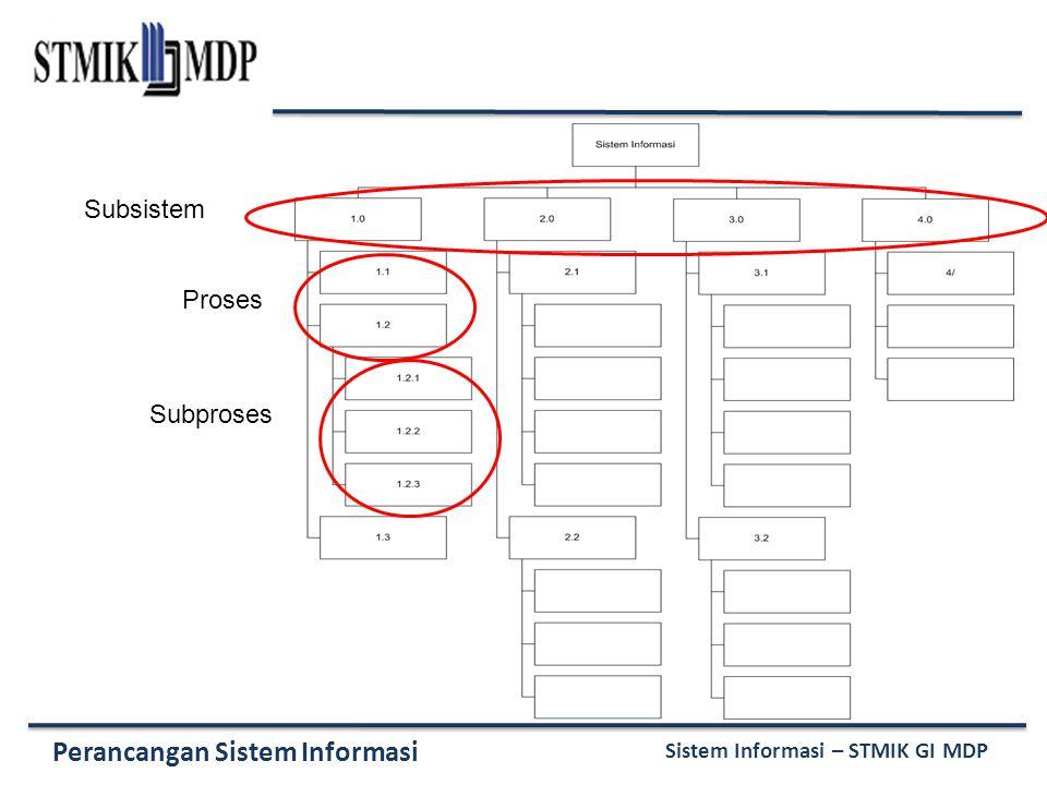 Perancangan Sistem Informasi Sistem Informasi – STMIK GI MDP Subsistem Proses Subproses