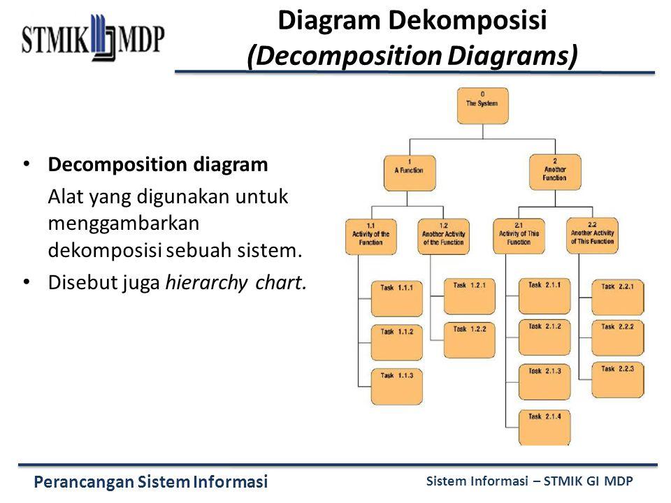 Perancangan Sistem Informasi Sistem Informasi – STMIK GI MDP Diagram Dekomposisi (Decomposition Diagrams) Decomposition diagram Alat yang digunakan untuk menggambarkan dekomposisi sebuah sistem.