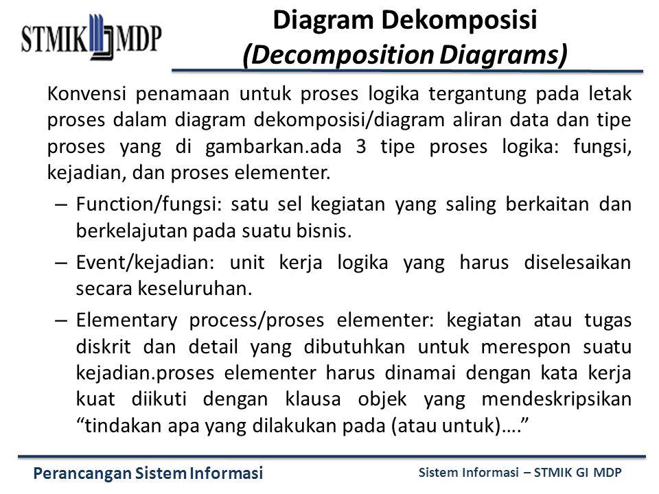 Perancangan Sistem Informasi Sistem Informasi – STMIK GI MDP Konvensi penamaan untuk proses logika tergantung pada letak proses dalam diagram dekompos