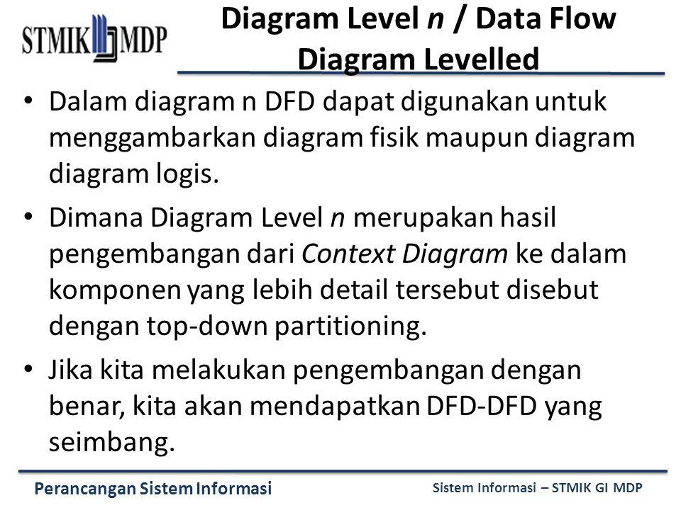 Perancangan Sistem Informasi Sistem Informasi – STMIK GI MDP Diagram Level n / Data Flow Diagram Levelled Dalam diagram n DFD dapat digunakan untuk menggambarkan diagram fisik maupun diagram diagram logis.