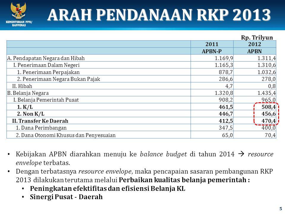 KEMENTERIAN PPN/ BAPPENAS ARAH PENDANAAN RKP 2013 20112012 APBN-PAPBN A.
