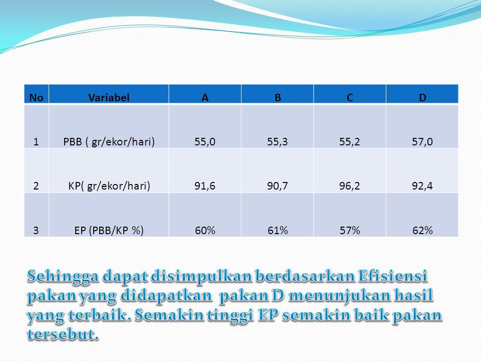 NoVariabelABCD 1PBB ( gr/ekor/hari)55,055,355,257,0 2KP( gr/ekor/hari)91,690,796,292,4 3EP (PBB/KP %)60%61%57%62%