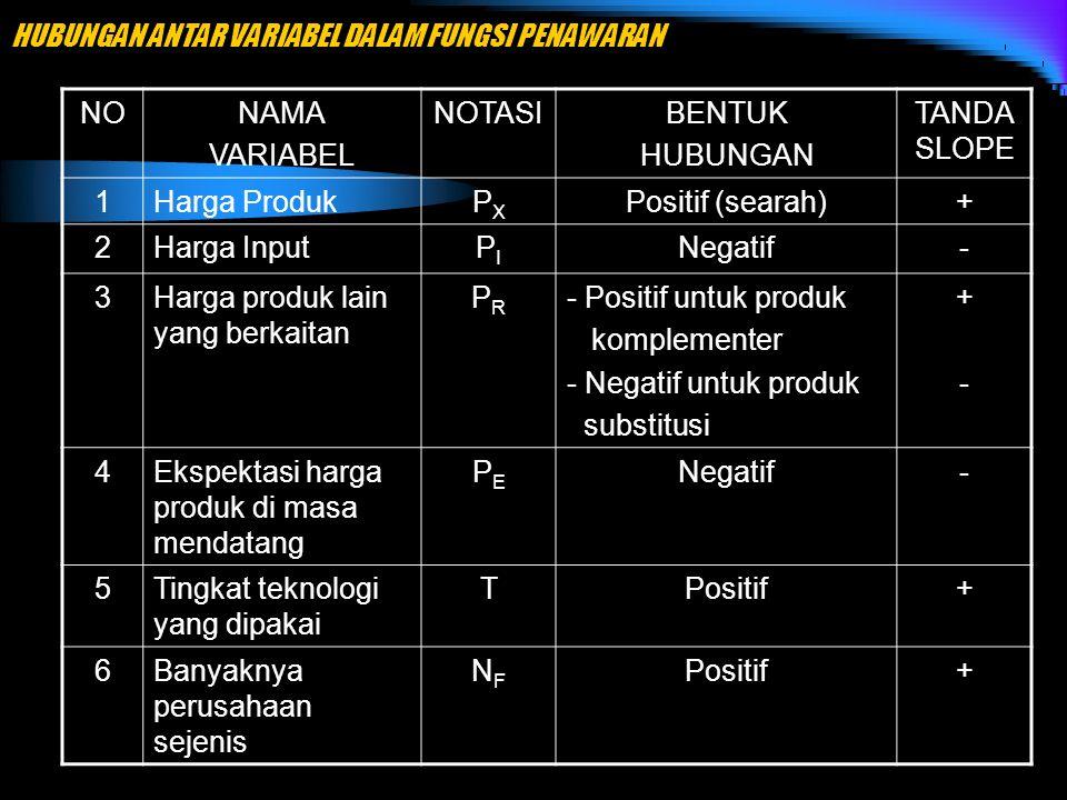 HUBUNGAN ANTAR VARIABEL DALAM FUNGSI PENAWARAN NONAMA VARIABEL NOTASIBENTUK HUBUNGAN TANDA SLOPE 1Harga ProdukPXPX Positif (searah)+ 2Harga InputPIPI