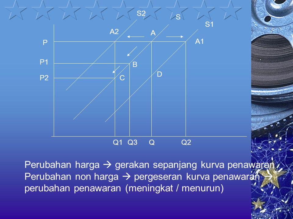 S S1 S2 A1 A A2 D Q2QQ1 P Q3 P1 P2 B C Perubahan harga  gerakan sepanjang kurva penawaran Perubahan non harga  pergeseran kurva penawaran  perubaha
