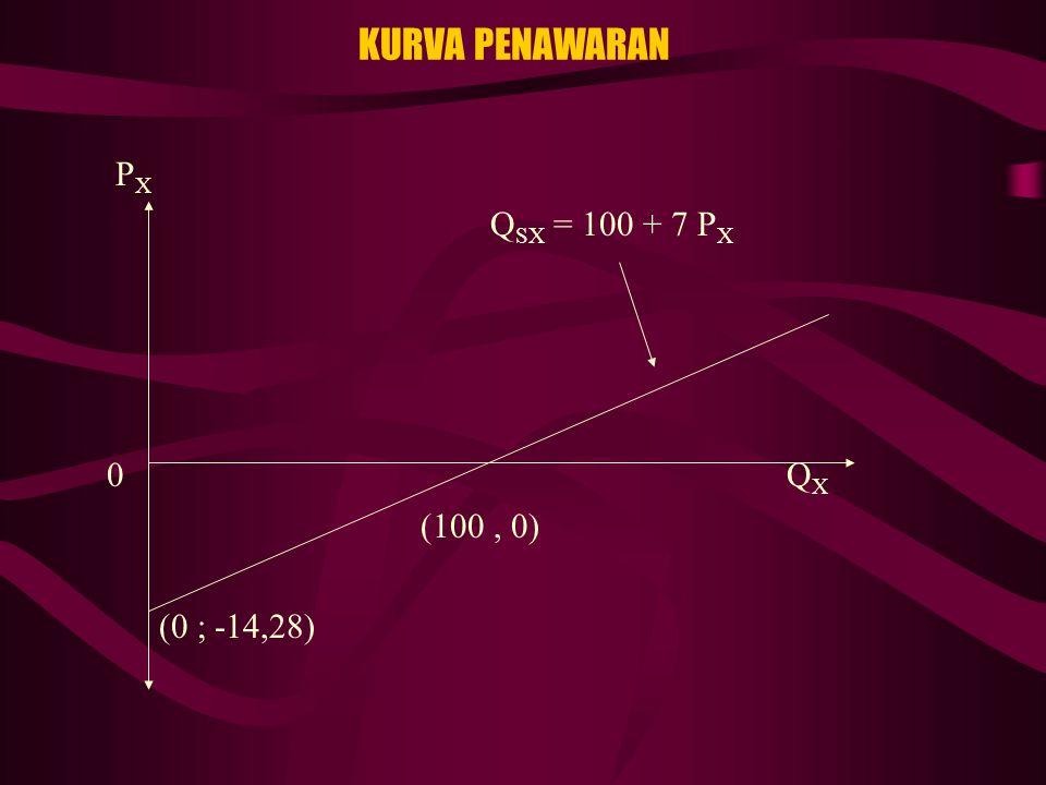 KURVA PENAWARAN P X Q SX = 100 + 7 P X 0 Q X (100, 0) (0 ; -14,28)