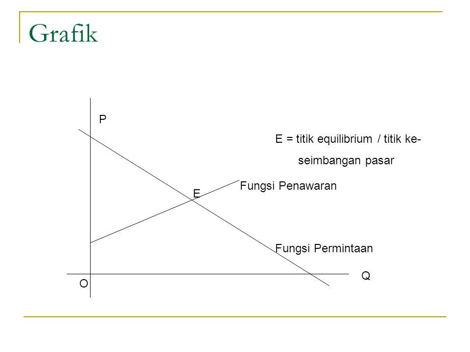 Grafik E Q P O Fungsi Permintaan Fungsi Penawaran E = titik equilibrium / titik ke- seimbangan pasar