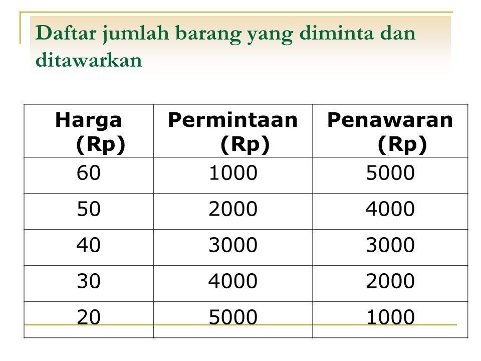Daftar jumlah barang yang diminta dan ditawarkan Harga (Rp) Permintaan (Rp) Penawaran (Rp) 6010005000 5020004000 403000 3040002000 2050001000