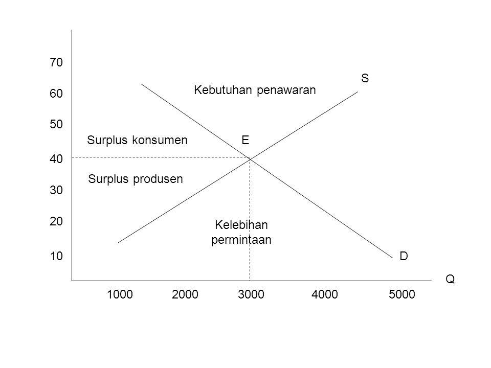 10 20 30 40 50 60 70 10002000300040005000 E S D Kebutuhan penawaran Surplus konsumen Surplus produsen Kelebihan permintaan Q