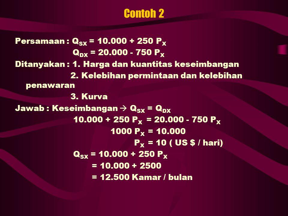 Contoh 2 Persamaan : Q SX = 10.000 + 250 P X Q DX = 20.000 - 750 P X Ditanyakan : 1. Harga dan kuantitas keseimbangan 2. Kelebihan permintaan dan kele