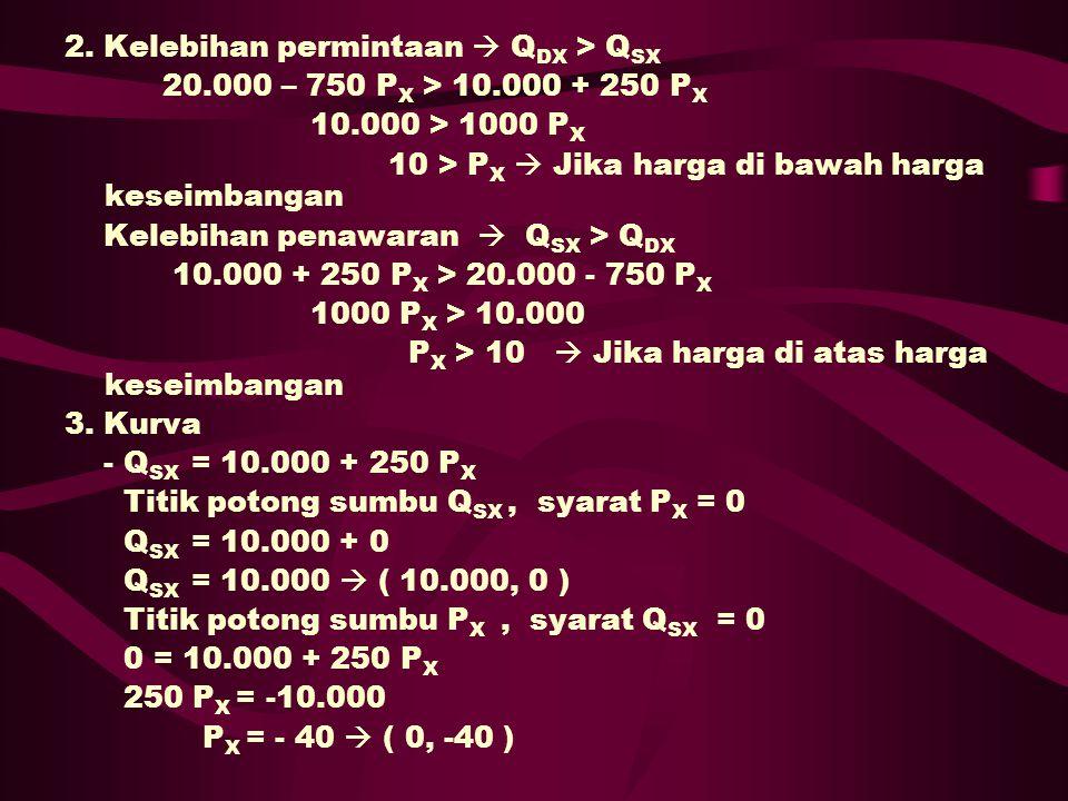 2. Kelebihan permintaan  Q DX > Q SX 20.000 – 750 P X > 10.000 + 250 P X 10.000 > 1000 P X 10 > P X  Jika harga di bawah harga keseimbangan Kelebiha