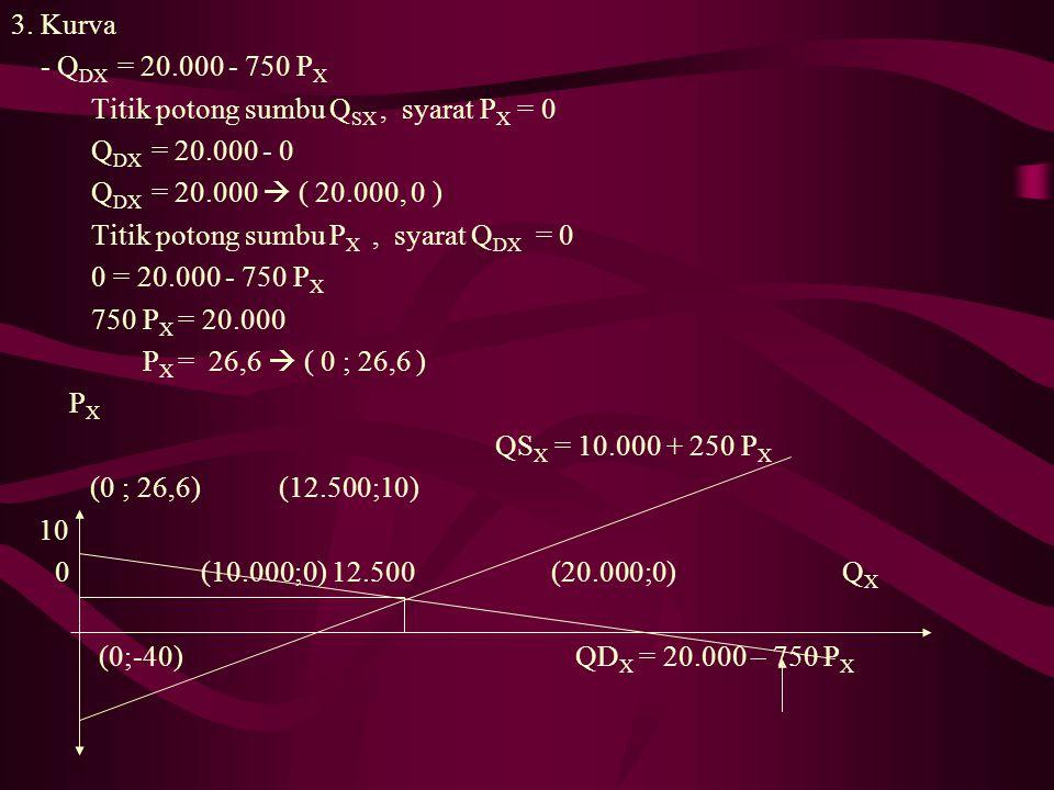 3. Kurva - Q DX = 20.000 - 750 P X Titik potong sumbu Q SX, syarat P X = 0 Q DX = 20.000 - 0 Q DX = 20.000  ( 20.000, 0 ) Titik potong sumbu P X, sya