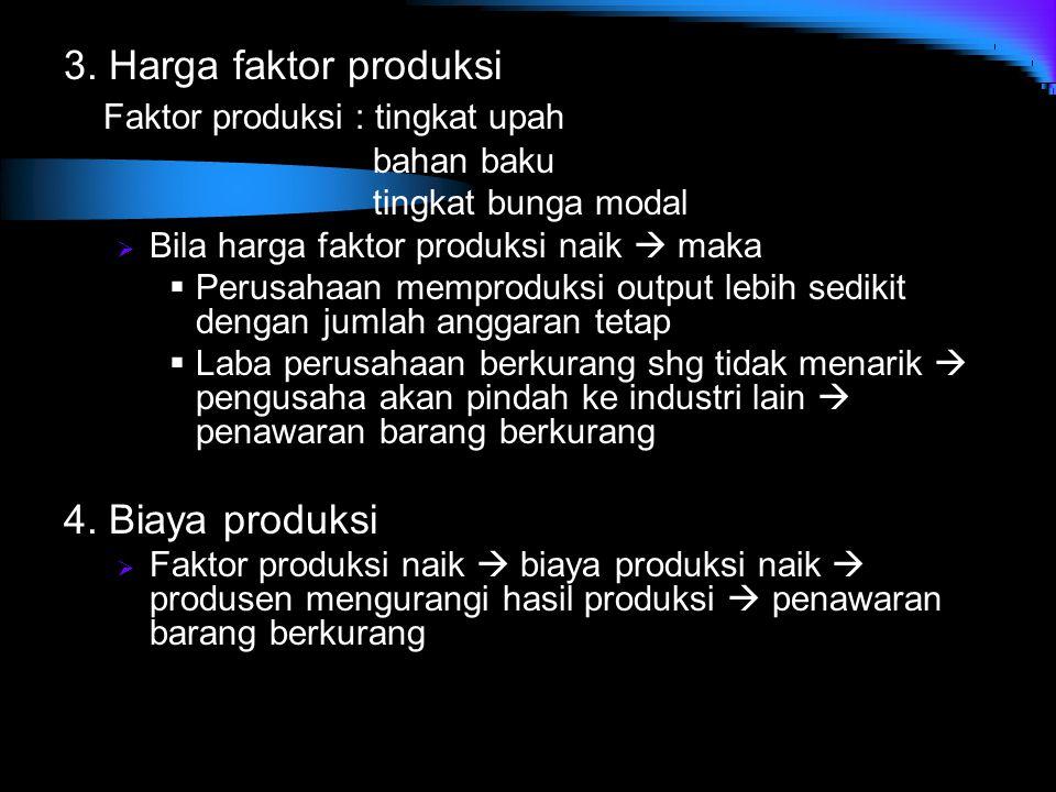 3. Harga faktor produksi Faktor produksi : tingkat upah bahan baku tingkat bunga modal  Bila harga faktor produksi naik  maka  Perusahaan memproduk