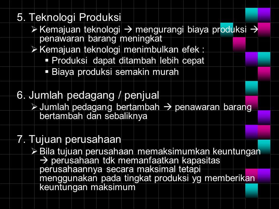 5. Teknologi Produksi  Kemajuan teknologi  mengurangi biaya produksi  penawaran barang meningkat  Kemajuan teknologi menimbulkan efek :  Produksi