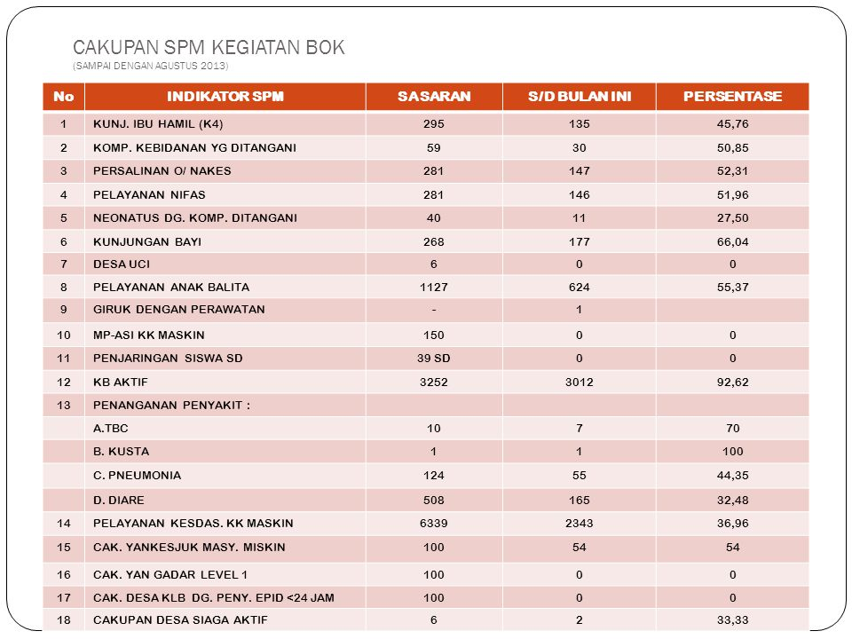 CAKUPAN SPM KEGIATAN BOK (SAMPAI DENGAN AGUSTUS 2013) NoINDIKATOR SPMSASARANS/D BULAN INIPERSENTASE 1KUNJ.