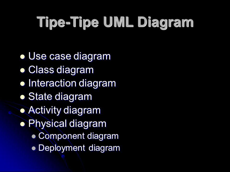 Tipe-Tipe UML Diagram Use case diagram Use case diagram Class diagram Class diagram Interaction diagram Interaction diagram State diagram State diagra