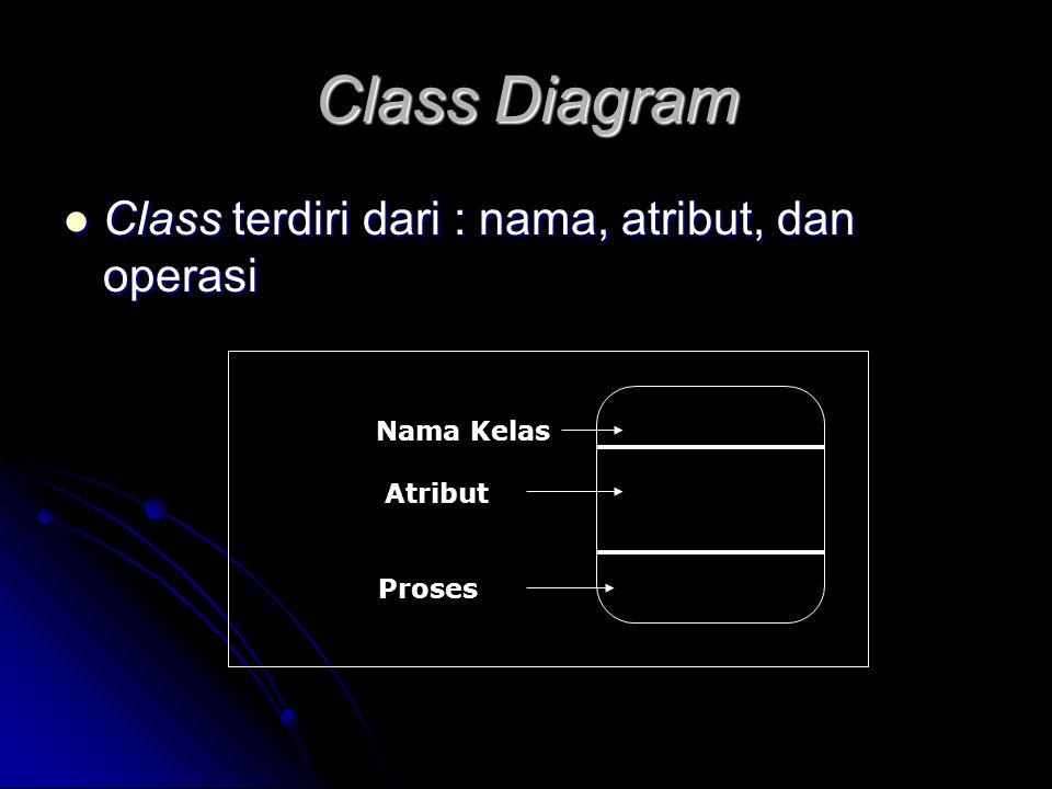 Class Diagram Class terdiri dari : nama, atribut, dan operasi Class terdiri dari : nama, atribut, dan operasi Nama Kelas Atribut Proses