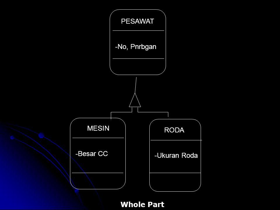 MESIN -Besar CC RODA -Ukuran Roda PESAWAT -No, Pnrbgan Whole Part