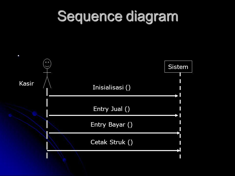 Sequence diagram. Sistem Inisialisasi () Entry Jual () Entry Bayar () Cetak Struk () Kasir