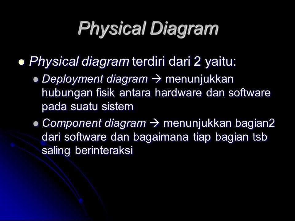 Physical Diagram Physical diagram terdiri dari 2 yaitu: Physical diagram terdiri dari 2 yaitu: Deployment diagram  menunjukkan hubungan fisik antara