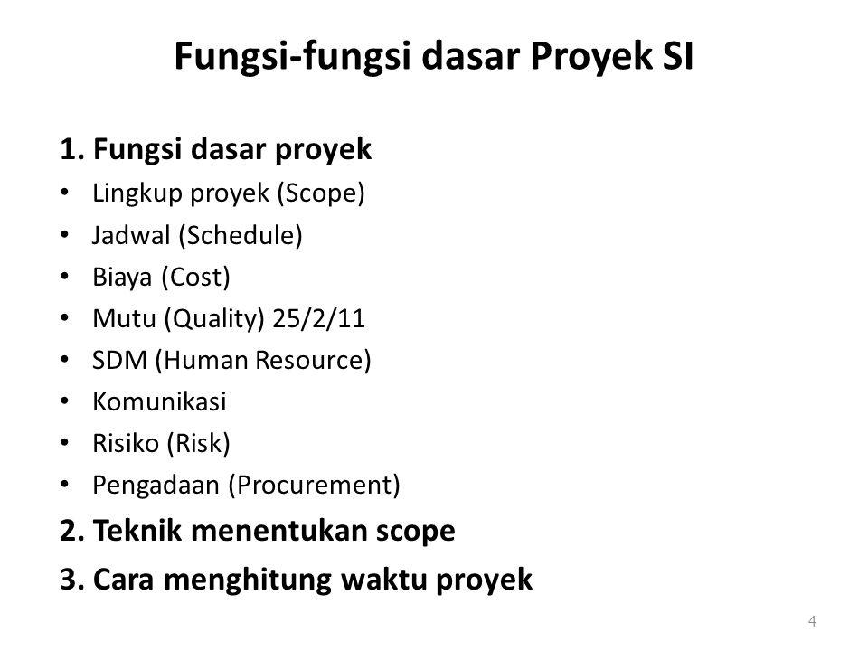 Fungsi-fungsi dasar Proyek SI 1. Fungsi dasar proyek Lingkup proyek (Scope) Jadwal (Schedule) Biaya (Cost) Mutu (Quality) 25/2/11 SDM (Human Resource)
