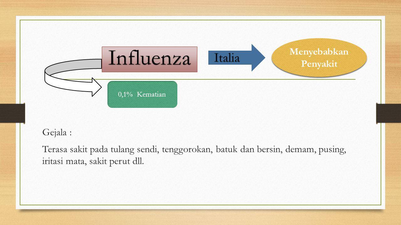 Gejala : Terasa sakit pada tulang sendi, tenggorokan, batuk dan bersin, demam, pusing, iritasi mata, sakit perut dll. Influenza Italia Menyebabkan Pen