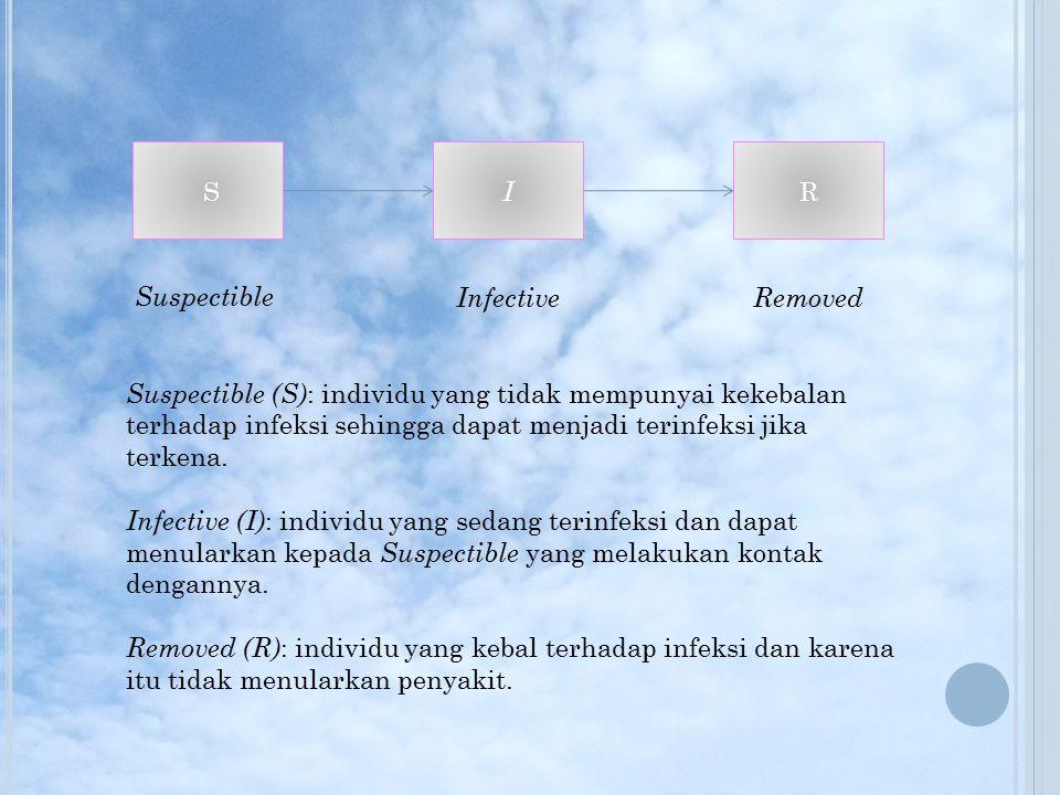 M ODEL DALAM INFLUENZA Terinfeksi tanpa gejala A ( asymptomatic ) Tidak terinfeksi L ( Latent )