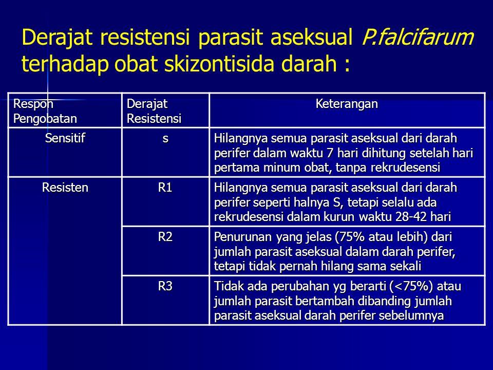 Derajat resistensi parasit aseksual P.falcifarum terhadap obat skizontisida darah : Respon Pengobatan Derajat Resistensi Keterangan Sensitifs Hilangny