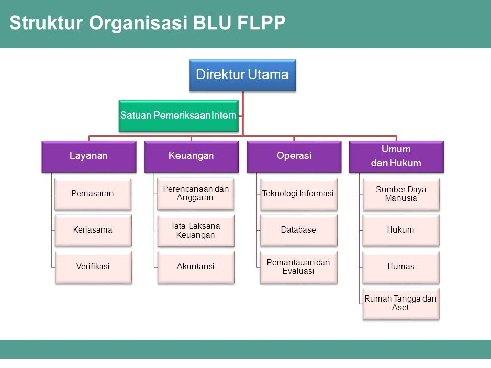 Struktur Organisasi BLU FLPP Direktur Utama Layanan Pemasaran Kerjasama Verifikasi Keuangan Perencanaan dan Anggaran Tata Laksana Keuangan Akuntansi Operasi Teknologi Informasi Database Pemantauan dan Evaluasi Umum dan Hukum Sumber Daya Manusia Hukum Humas Rumah Tangga dan Aset Satuan Pemeriksaan Intern