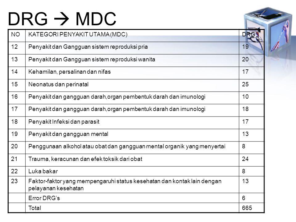 DRG  MDC NOKATEGORI PENYAKIT UTAMA (MDC)DRG 12Penyakit dan Gangguan sistem reproduksi pria19 13Penyakit dan Gangguan sistem reproduksi wanita20 14Kehamilan, persalinan dan nifas17 15Neonatus dan perinatal25 16Penyakit dan gangguan darah,organ pembentuk darah dan imunologi10 17Penyakit dan gangguan darah,organ pembentuk darah dan imunologi18 Penyakit Infeksi dan parasit17 19Penyakit dan gangguan mental13 20Penggunaan alkohol atau obat dan gangguan mental organik yang menyertai8 21Trauma, keracunan dan efek toksik dari obat24 22Luka bakar8 23Faktor-faktor yang mempengaruhi status kesehatan dan kontak lain dengan pelayanan kesehatan 13 Error DRG's6 Total665