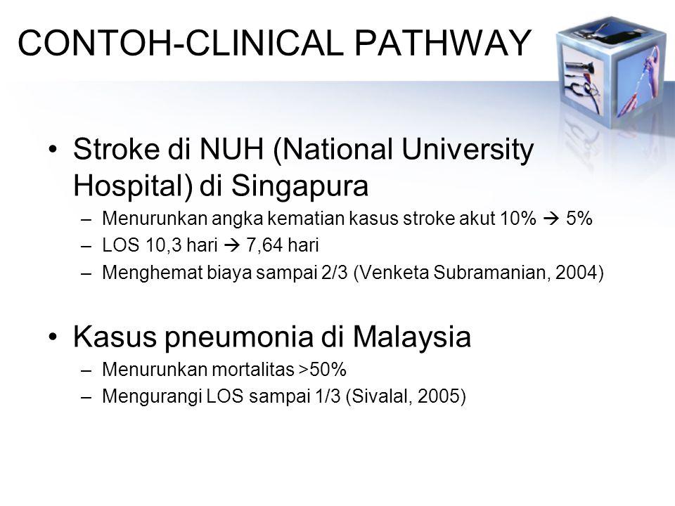 CONTOH-CLINICAL PATHWAY Stroke di NUH (National University Hospital) di Singapura –Menurunkan angka kematian kasus stroke akut 10%  5% –LOS 10,3 hari  7,64 hari –Menghemat biaya sampai 2/3 (Venketa Subramanian, 2004) Kasus pneumonia di Malaysia –Menurunkan mortalitas >50% –Mengurangi LOS sampai 1/3 (Sivalal, 2005)