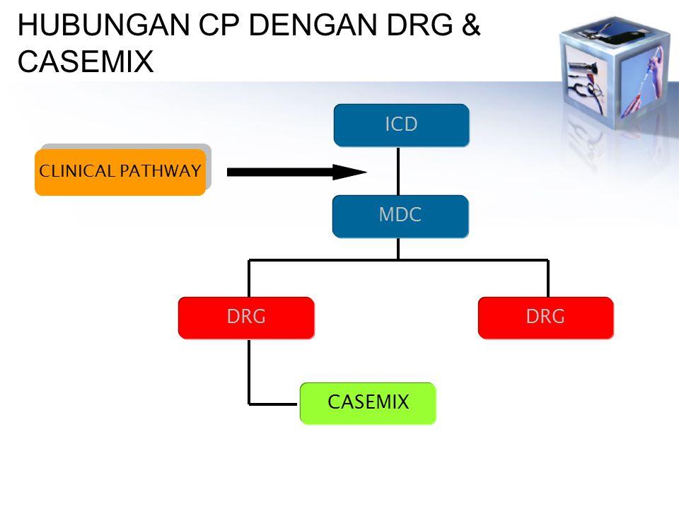 HUBUNGAN CP DENGAN DRG & CASEMIX ICD MDC CLINICAL PATHWAY DRG CASEMIX