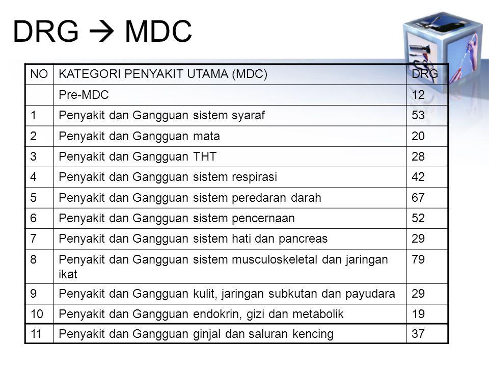 DRG  MDC NOKATEGORI PENYAKIT UTAMA (MDC)DRG Pre-MDC12 1Penyakit dan Gangguan sistem syaraf53 2Penyakit dan Gangguan mata20 3Penyakit dan Gangguan THT28 4Penyakit dan Gangguan sistem respirasi42 5Penyakit dan Gangguan sistem peredaran darah67 6Penyakit dan Gangguan sistem pencernaan52 7Penyakit dan Gangguan sistem hati dan pancreas29 8Penyakit dan Gangguan sistem musculoskeletal dan jaringan ikat 79 9Penyakit dan Gangguan kulit, jaringan subkutan dan payudara29 10Penyakit dan Gangguan endokrin, gizi dan metabolik19 11Penyakit dan Gangguan ginjal dan saluran kencing37