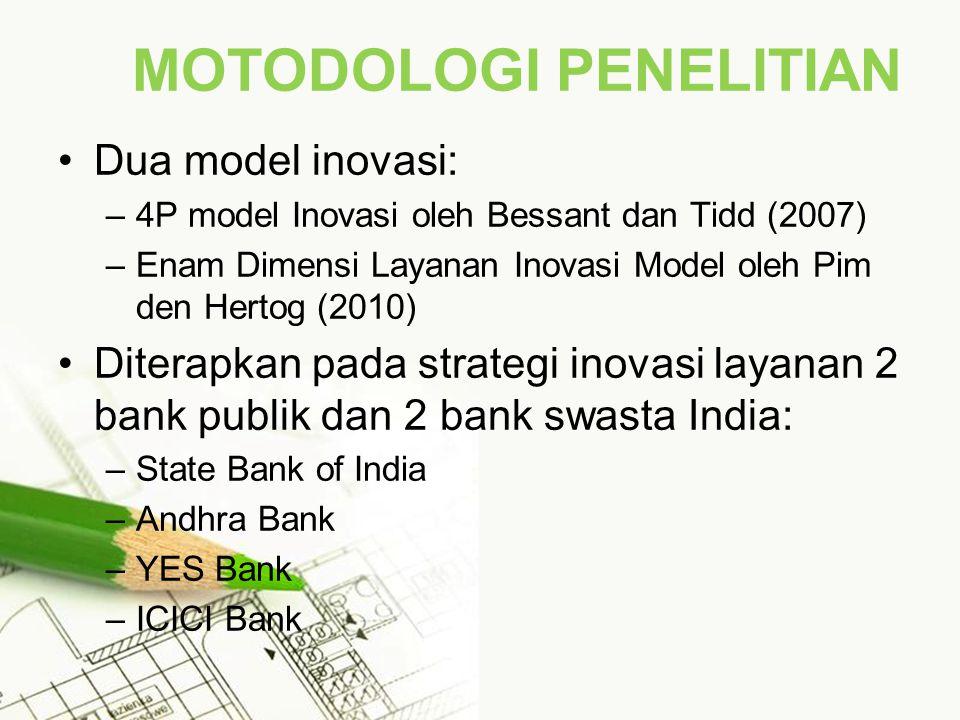 MOTODOLOGI PENELITIAN Dua model inovasi: –4P model Inovasi oleh Bessant dan Tidd (2007) –Enam Dimensi Layanan Inovasi Model oleh Pim den Hertog (2010) Diterapkan pada strategi inovasi layanan 2 bank publik dan 2 bank swasta India: –State Bank of India –Andhra Bank –YES Bank –ICICI Bank